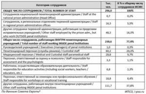 Сроки Выплаты Страховки Сотрудникам Уис 2020