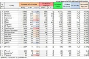 Статистика Оконх 2020
