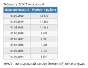 Размер Мрот В Янао На 2020 Год Пример