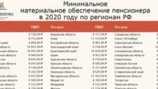 Минимальная Пенсия В Санктпетербурге В 2020