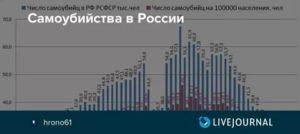 На каком месте россия по совершению самоубийств 2020