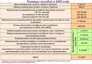 Сколько Фсс Переводят Декретные 2020