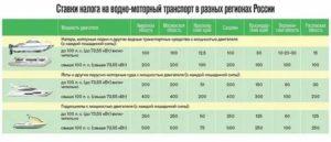 Налог на катер пенсионерам