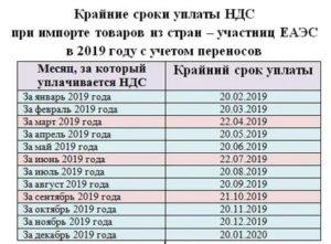 Штраф За Несвоевременную Оплату Ндс В 2020 Году