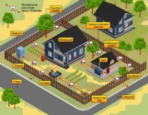 Строительные Нормы Дома На Снт
