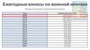 Накопления нис в 2020