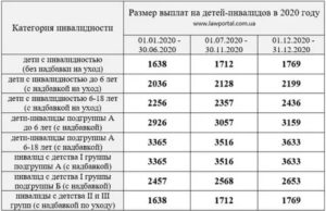 Размер Доплаты На Детей Военным Пенсионерам 2020