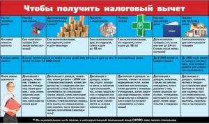 Список За Что Можно Получить Налоговый Вычет