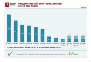 Социальные Проблемы Города Москвы В 2020 Году