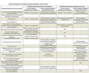 Отмена льготы по оплате жкх для ветеранов труда в московской области