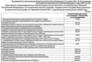 Какие доплаты у чернобыльцев проживающих москве