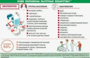 Список Бесплатных Лекарств Инвалидам 1 Группы 2020